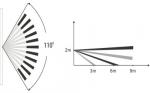 Современные беспроводные датчики движения и их очевидные преимущества
