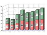 В Ростовской области наметилась тенденция замедления темпов роста промышленного производства