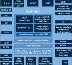 """Чип TI OMAP3430: HD-видео 720p и OpenGL ES 2.0 в """"мобилках"""""""