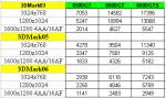 Тесты GeForce 8600 и 8500 в 3DMark
