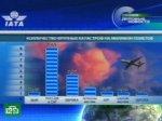 В России опасно летать