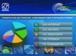 Россияне поддерживают научный прогресс