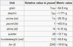 Британцы отстояли фунты и дюймы