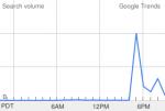 Hot Trends - горячие поисковые запросы от Google