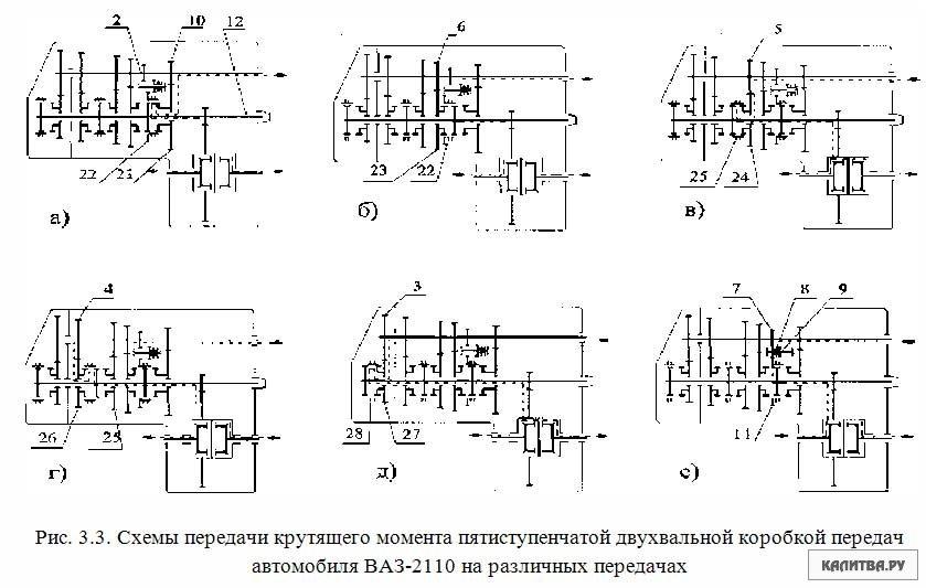 Фото №31 - схема коробки передач ВАЗ 2110